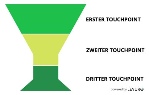 Grafik+2+-+3TP+Sales+Funnel