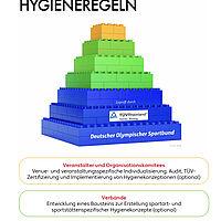 foto_modulare_hygienepyramide