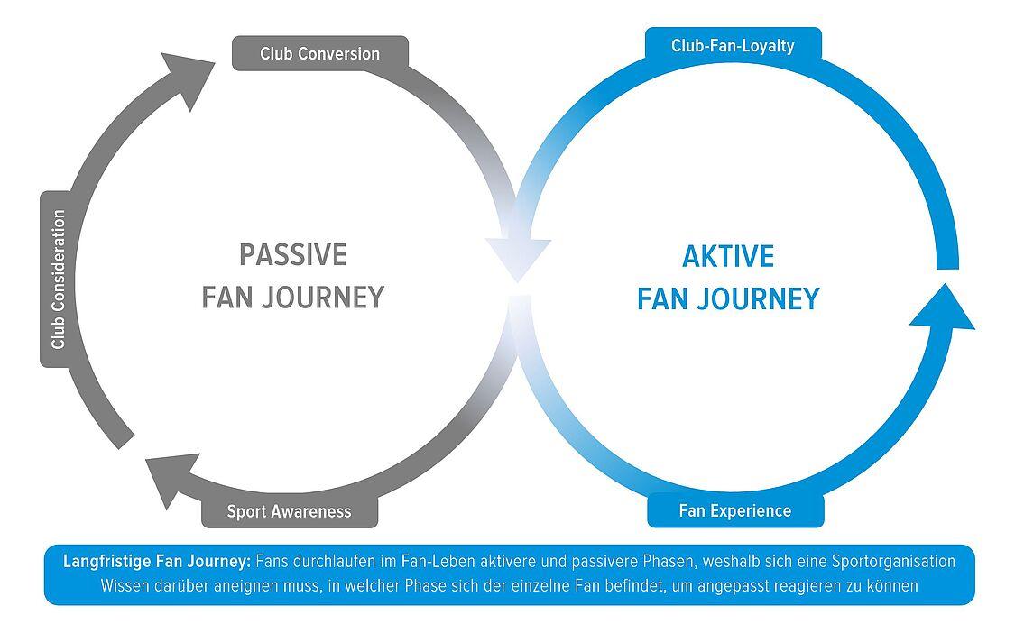 Langfristige Fan Journey