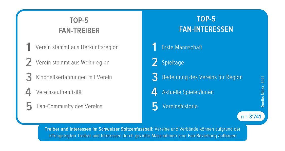 Treiber und Interessen im Schweizer Spitzenfussball