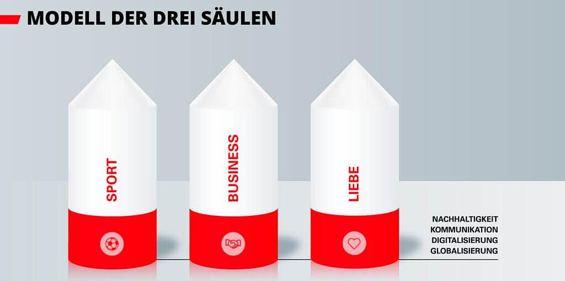 drei-säulen_visual
